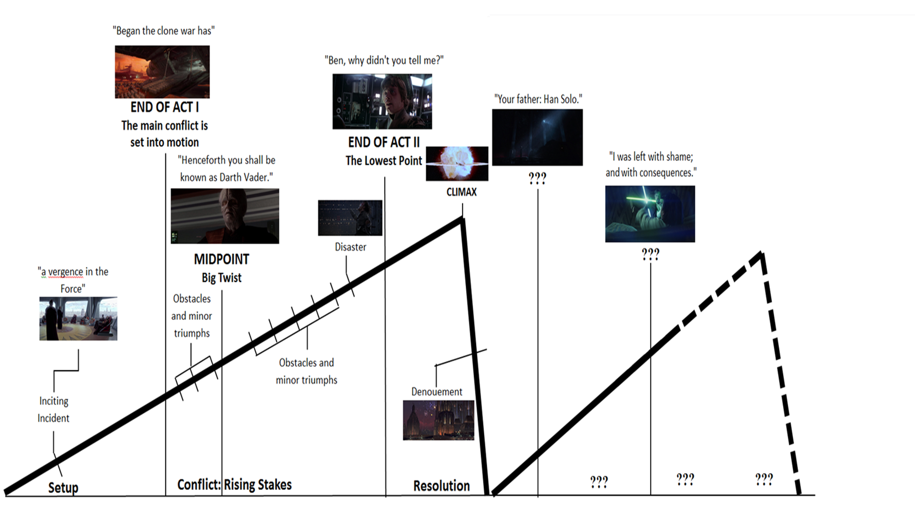 Multi-entry narrative structure -- Star Wars.png